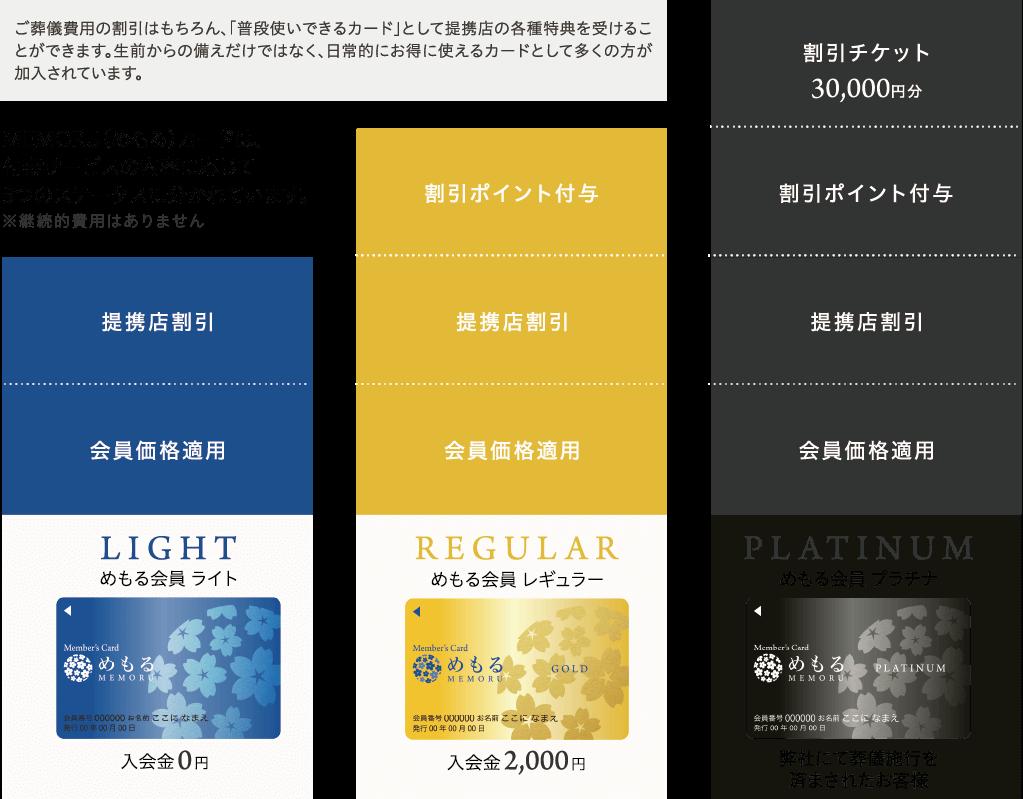 MEMORU(めもる)カードは、付帯サービスの内容に応じて 3つのステータスに分かれています。※継続的費用はありません